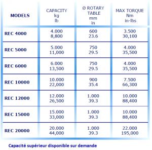 tableau capacité syncrolift sideros