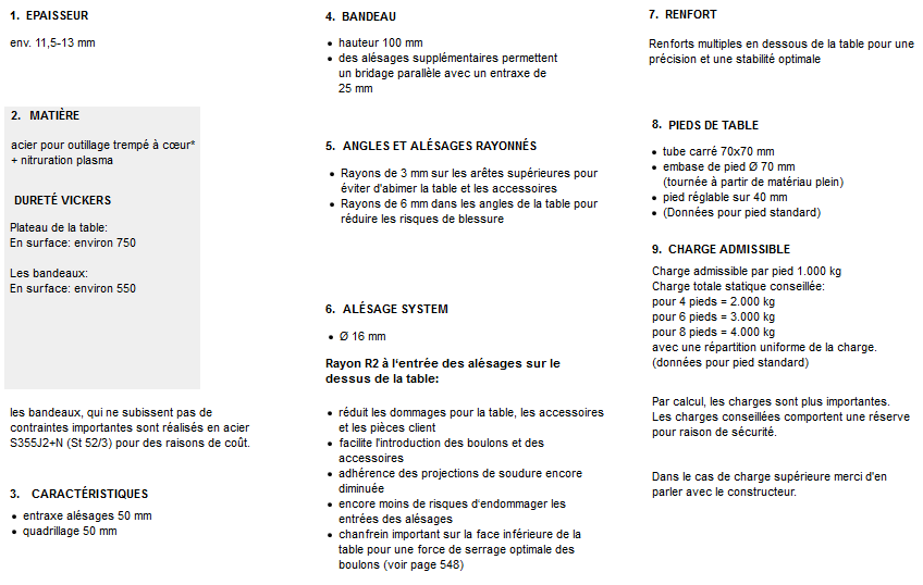 decriptif table de soudure et de bridage systeme 16