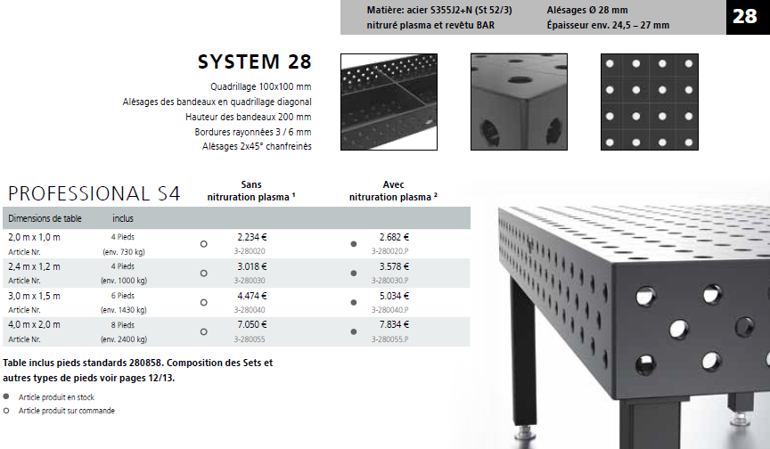 Détails S4 Système 28
