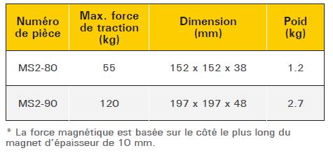 descriptif équerre magnétique double commutateur