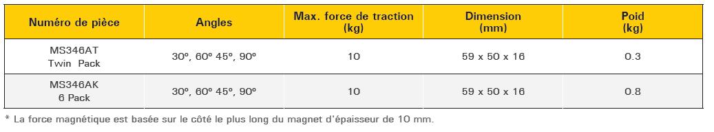 descriptif mini équerre magnétique