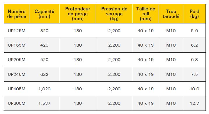 tableau etau standard robuste